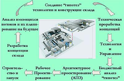 Эскизно-технологическое проектирование склада. Опыт и рекомендации - Методология проектирования