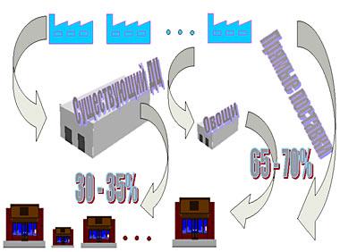 Эскизно-технологическое проектирование склада. Опыт и рекомендации
