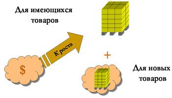 Эскизно-технологическое проектирование склада. Опыт и рекомендации - Анализ потоков