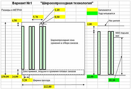 Аванпроект склада - основа бизнес плана. Широко-проходная  технология