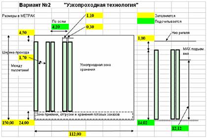Аванпроект склада - основа бизнес плана. и Узкопроходня технология