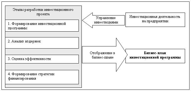 Сущность и структура инвестиционной программы - Разработка инвестиционной программы