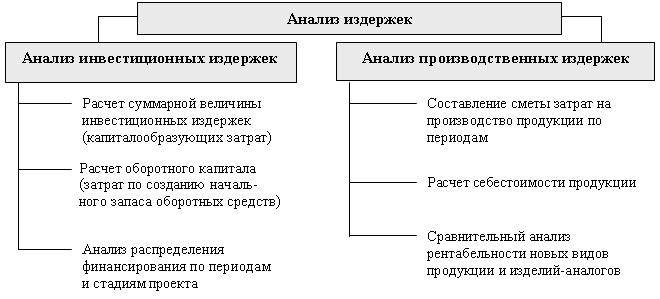Сущность и структура инвестиционной программы - Анализ инвестиционных издержек и издержек производства