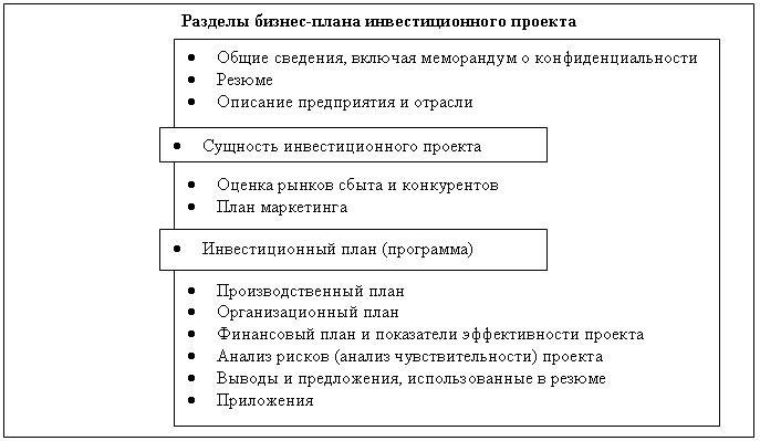 Сущность и структура инвестиционной программы - Содержание инвестиционного бизнес-плана