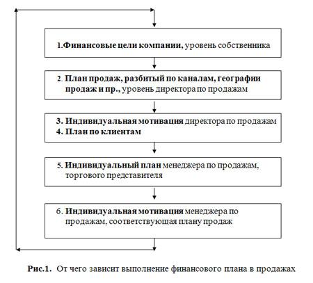 Бизнес План Менеджера По Продажам Образец - фото 2