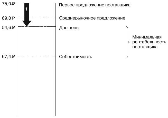 Как правильно организовать закупки: подробный чек-лист действий