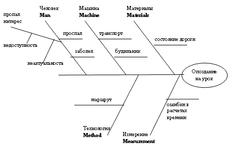 Причинно-следственная диаграмма К. Исикавы.  Далее, на каждой ветви отдельно, как на оси, строятся дополнительные...