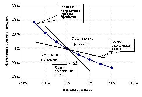 Базовый уровень цен определение
